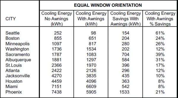 window orientation